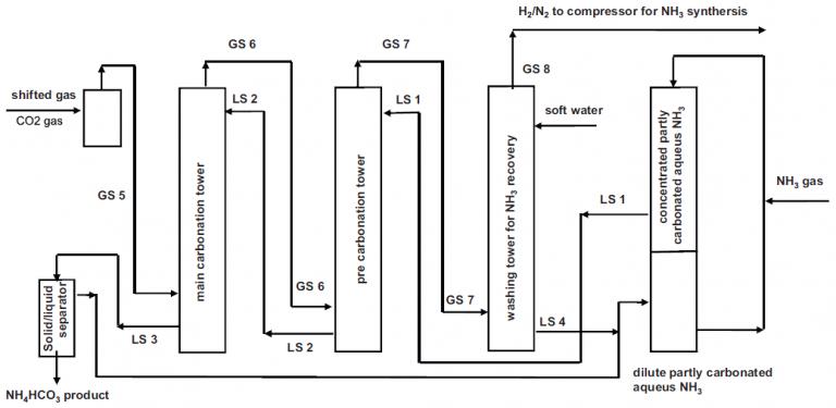 کاربردهای بی کربنات آمونیوم
