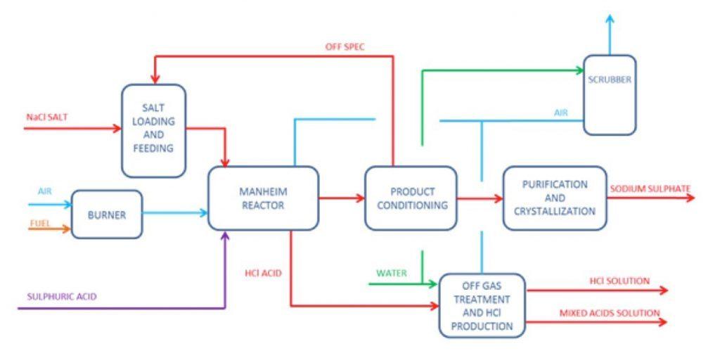 تولید سولفات سدیم در صنعت
